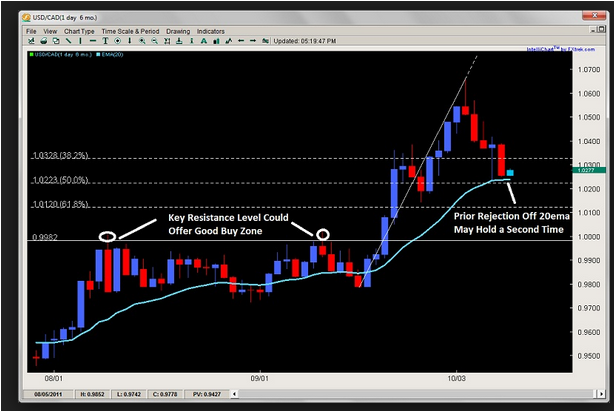 Price Action Trading Course by John Templeton