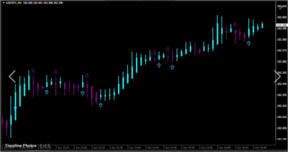 Purple flame binary options indicator