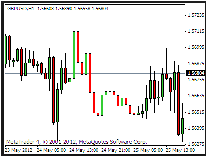 mt4 Candlestick Indicator Review