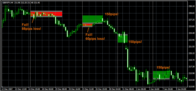 No loss forex indicator