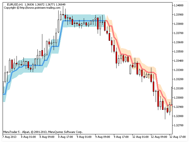 Forex / point zero mt4 indicator