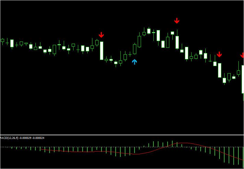 Forex indicator guide succes