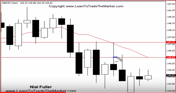 Forex Price Action Strategy – easy Set and Forget (Video Inside)