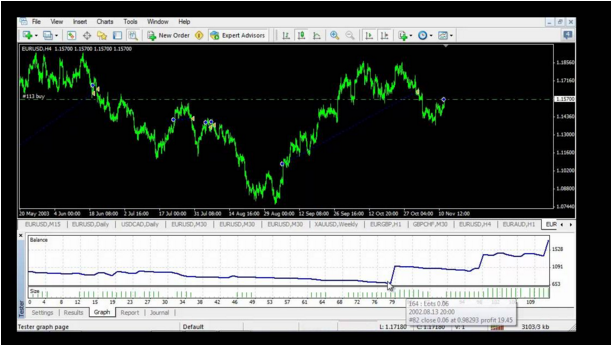 Forex traders to follow