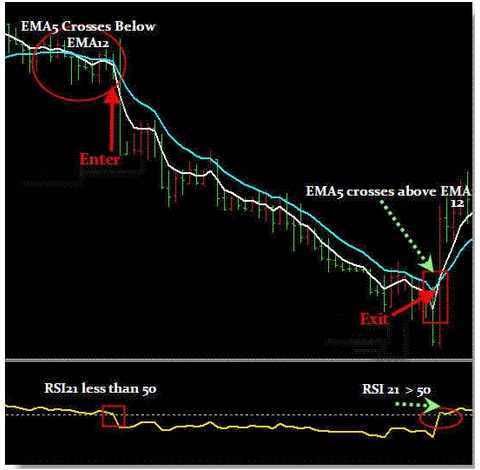 The 3 step ema strategy for forex trends