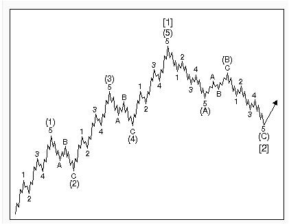 Non repaint forex elliott wave indicator