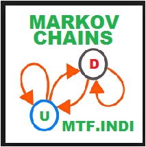 Expert Advizor Forex Markov Chain Review