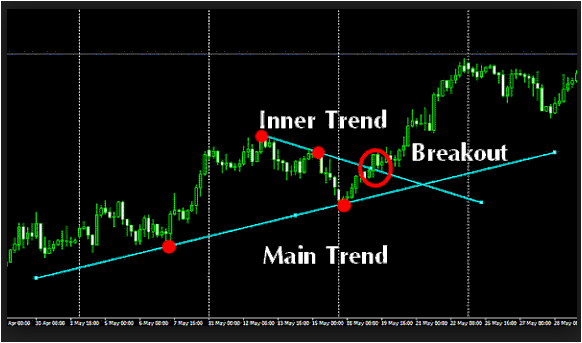 Fibonacci Breakout System Pdf Download