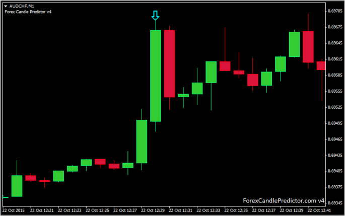 Forex Candlestick Charts