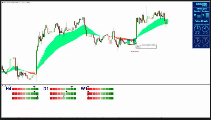 Forex Gemini Indicator Download