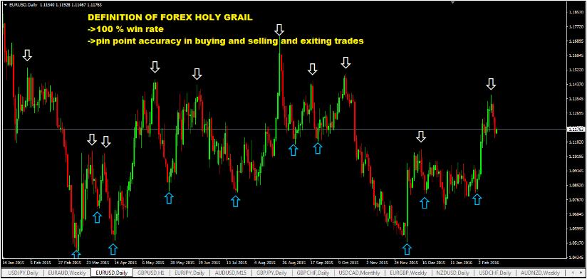 Grail indicator forex no repaint no loss download
