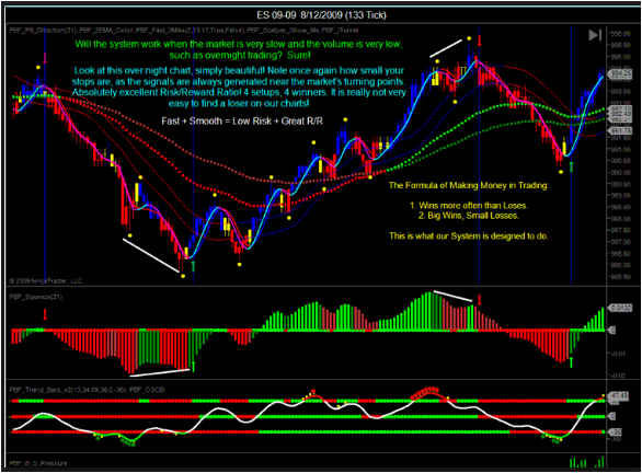 Forex Perfect Lines Indicator Review