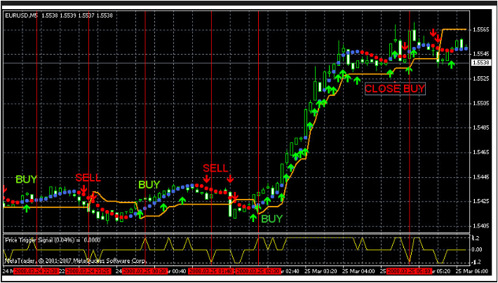 Forex Momentum Indicator Accurate Ever
