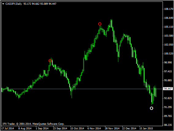 Perfect Forex Indicators That Don'T Repaint