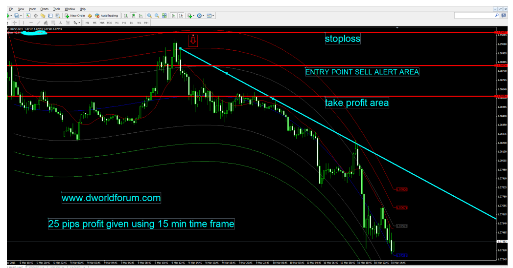 Neural networks forex prediction indicator