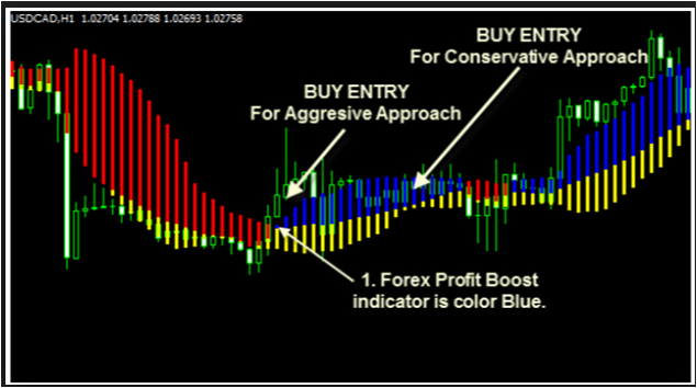 Forex Profit Boost Guide Download