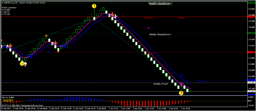 Forex Mt4 Renko Chart Download Free