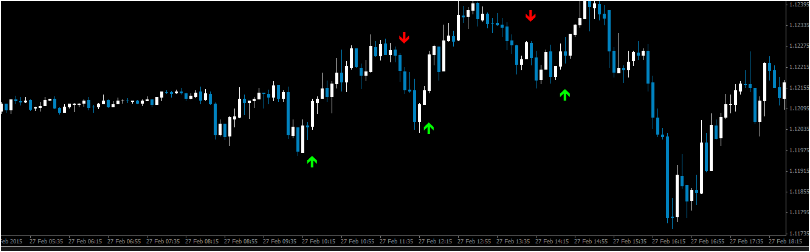 Mt4 No Repaint Binary Comodo Indicator