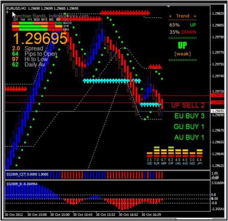 Forex awerage weekly pips inidicator mq4 currencies