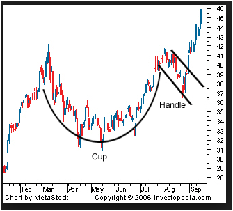 Teacup forex pattern uptrend