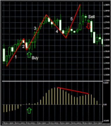Top forex custom indicators